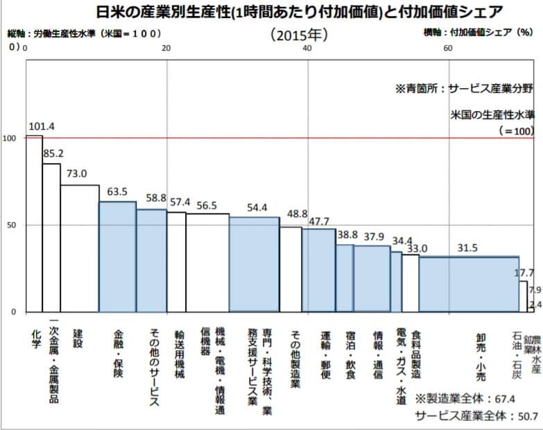 日米産業別生産性比較2015年度