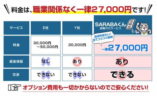 退職代行SARABAの強みの一つは料金
